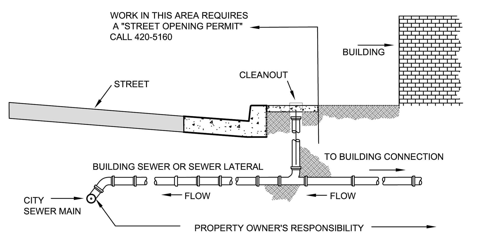 City Sanitary Sewer System | City of Santa Cruz