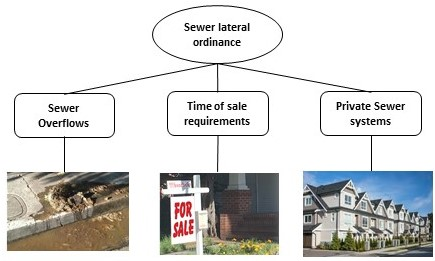 Sewer lateral ordinance figure2
