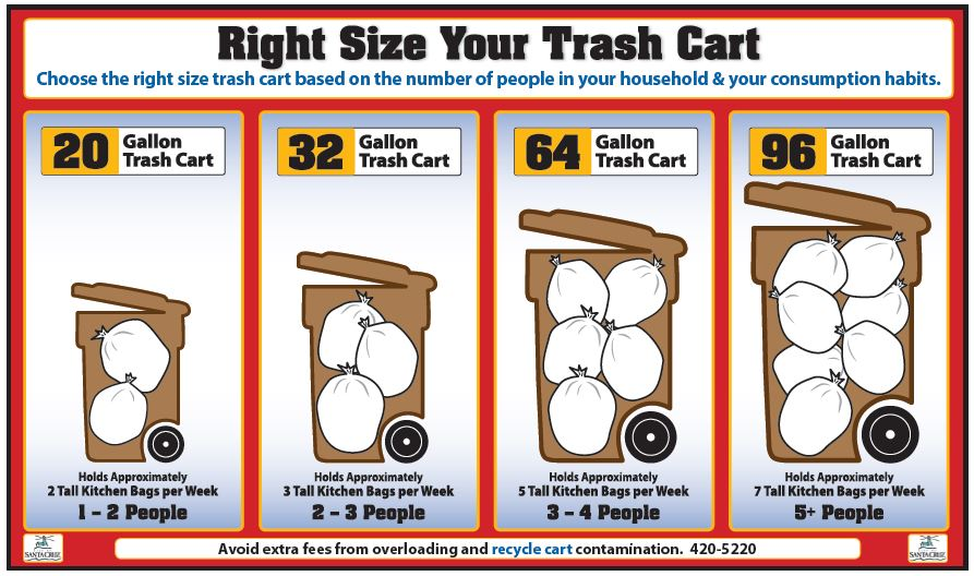 Right Size Your Trash Cart
