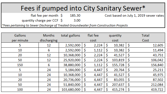 Fees if pumped into City Sanitary Sewer