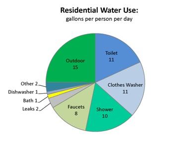 indoor water use pie chart