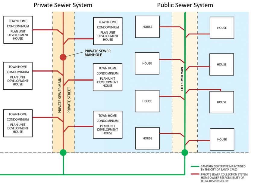 private and public sewer