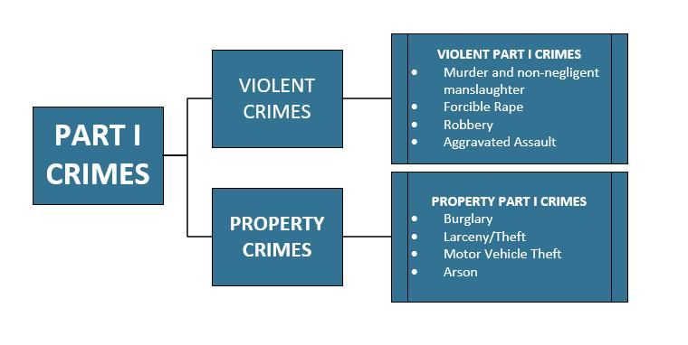 part 1 crimes